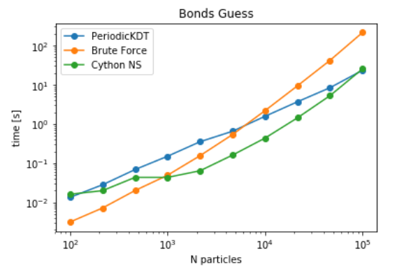 Benchmarks for Guessing bonds between atoms in a static dataset of atoms