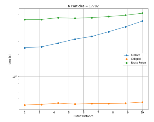 Variation of execution time for different cutoff distances for 17k particles